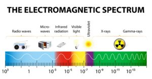 Dangers of cellp phonbes - EM spectrum